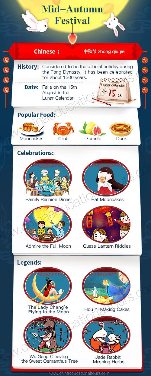 Moon Festival Infographic