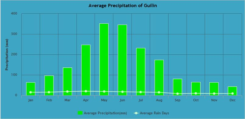 Average Precipitation of Guilin