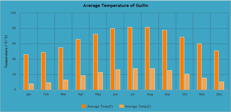 Average Temperature of Guilin