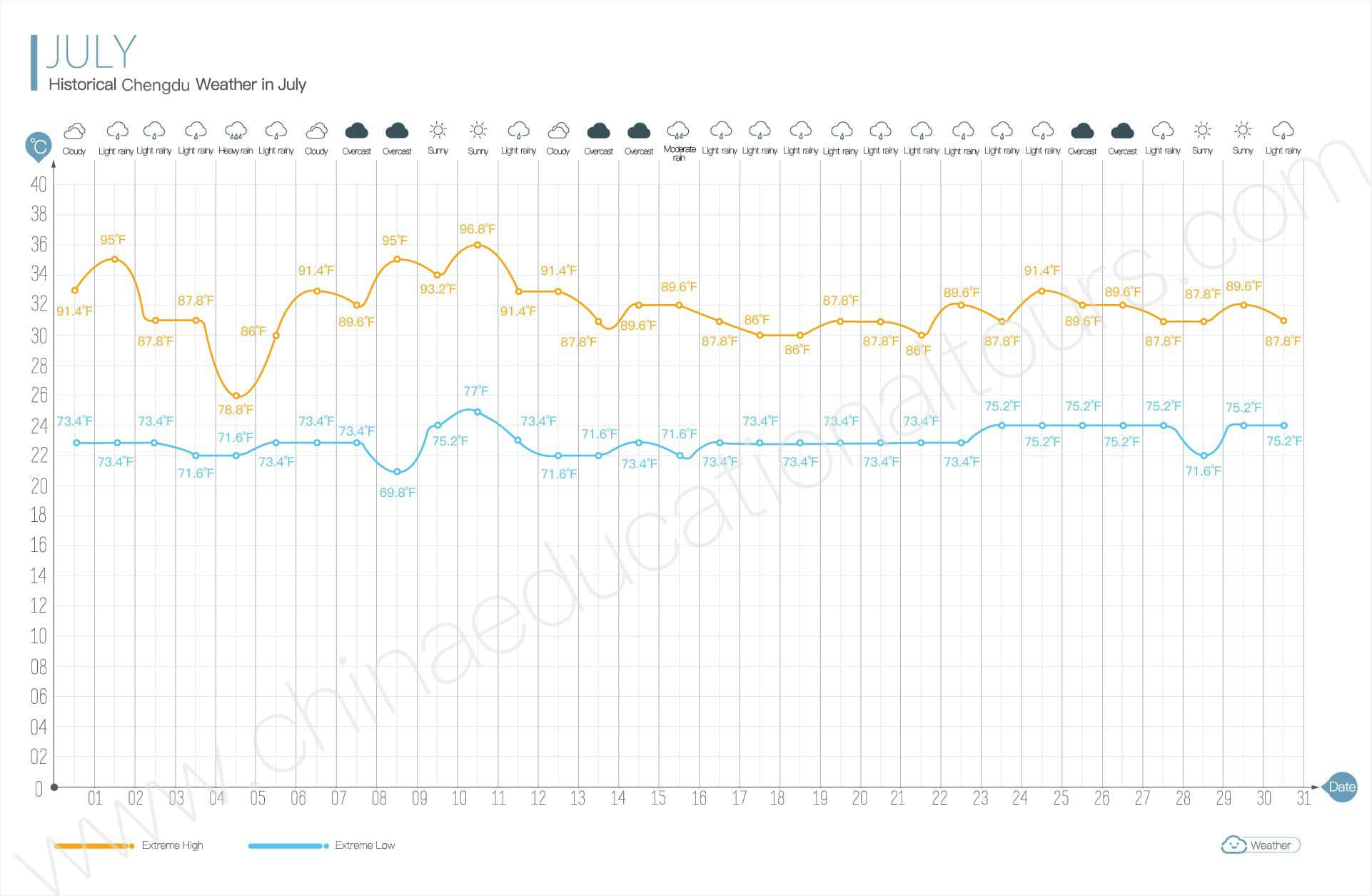 historical beijing weather in july