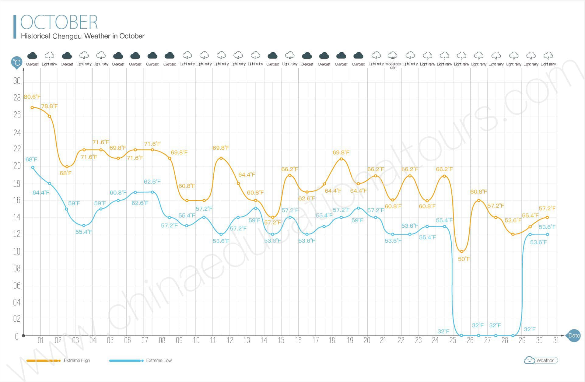 historical beijing weather in october