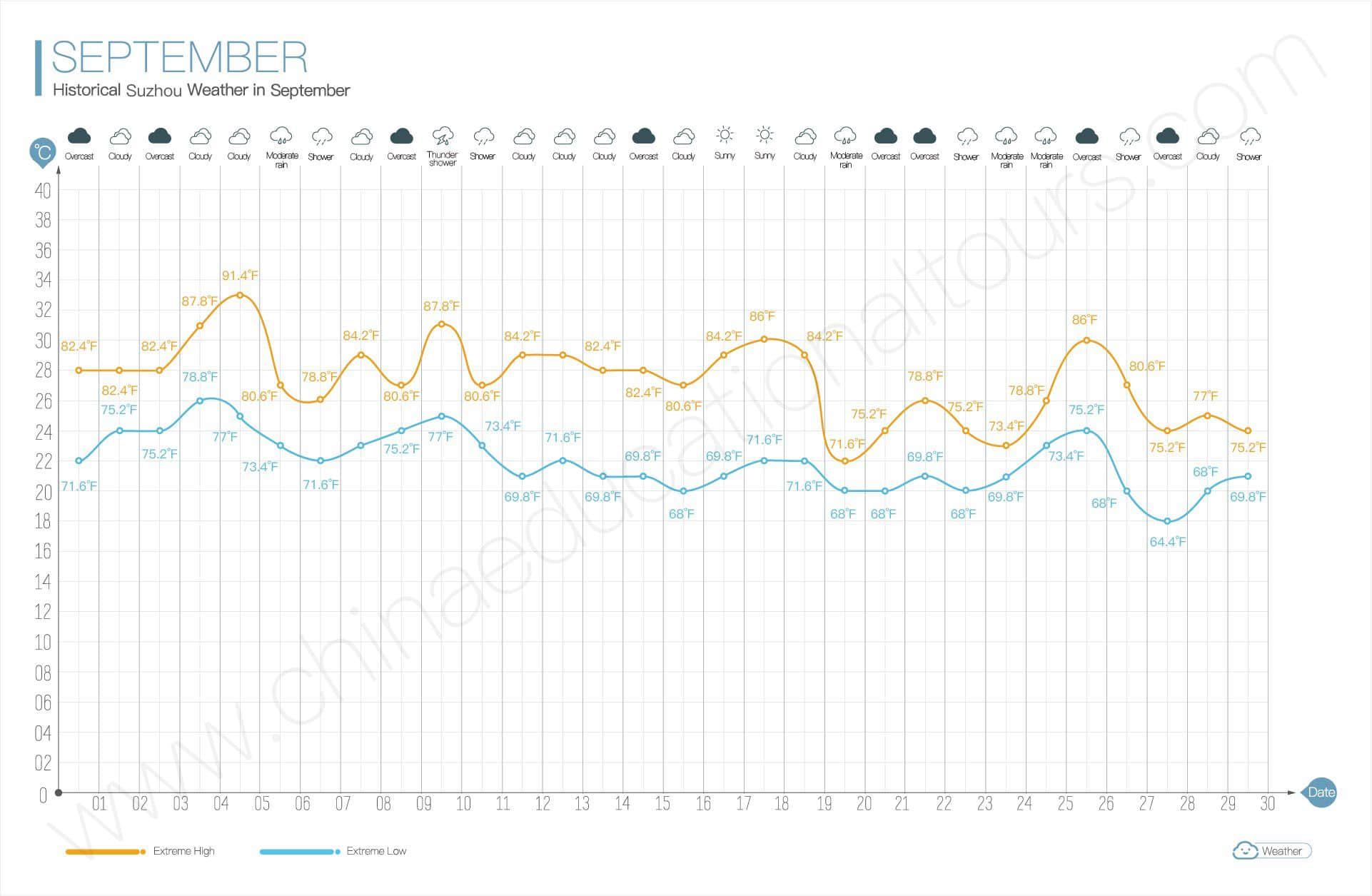 historical weather in september