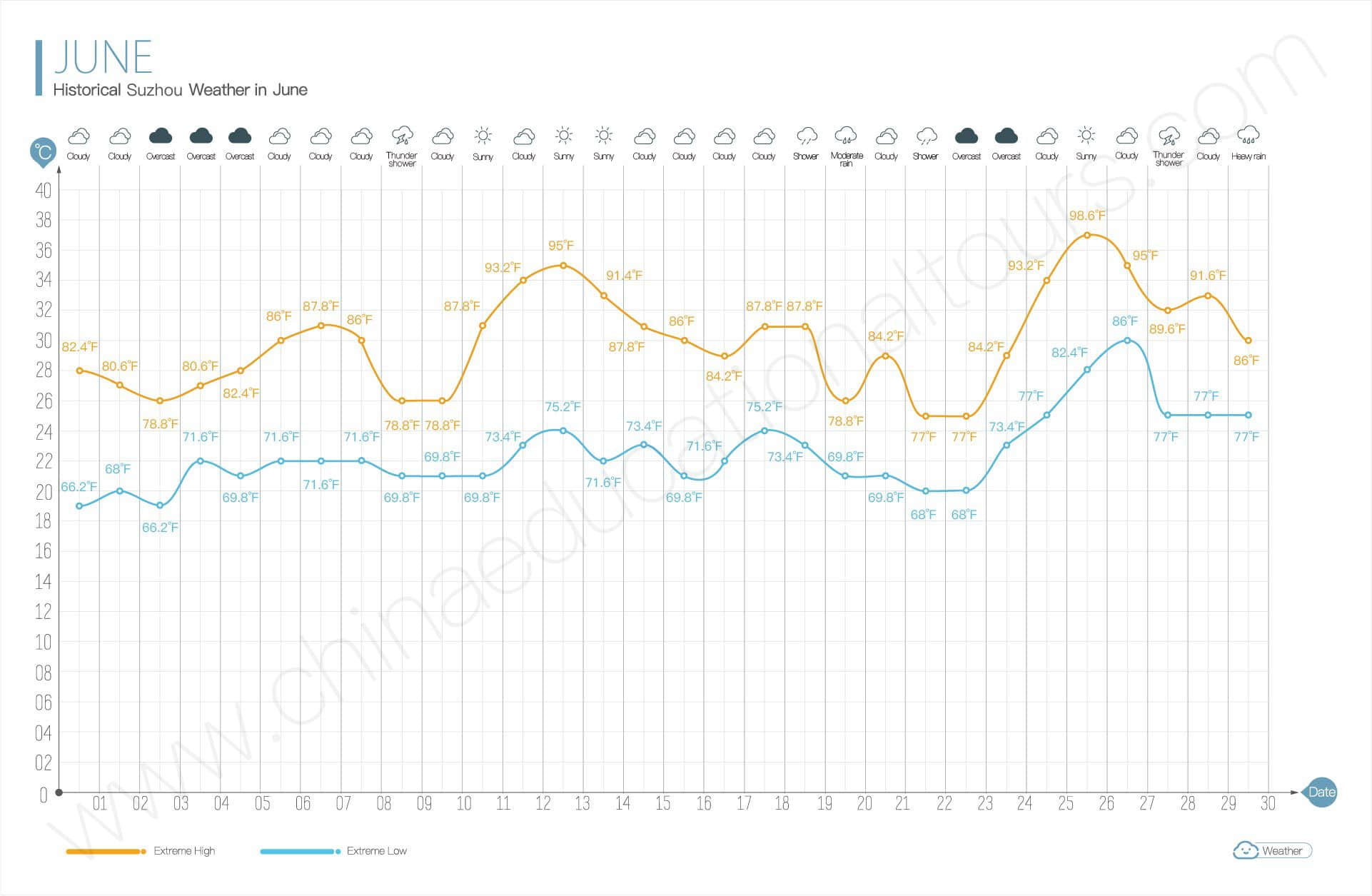 historical weather in