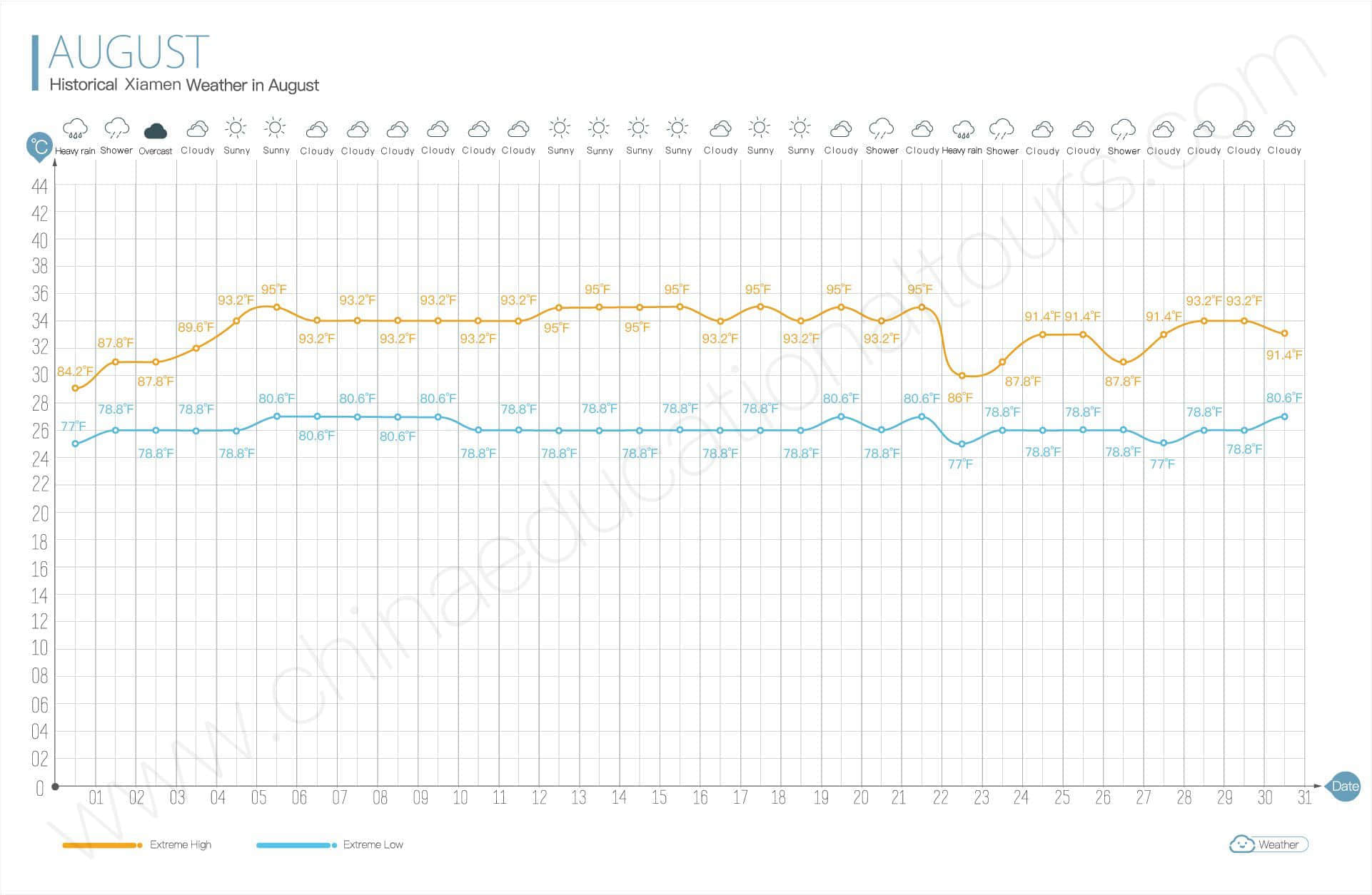 historical weather in august