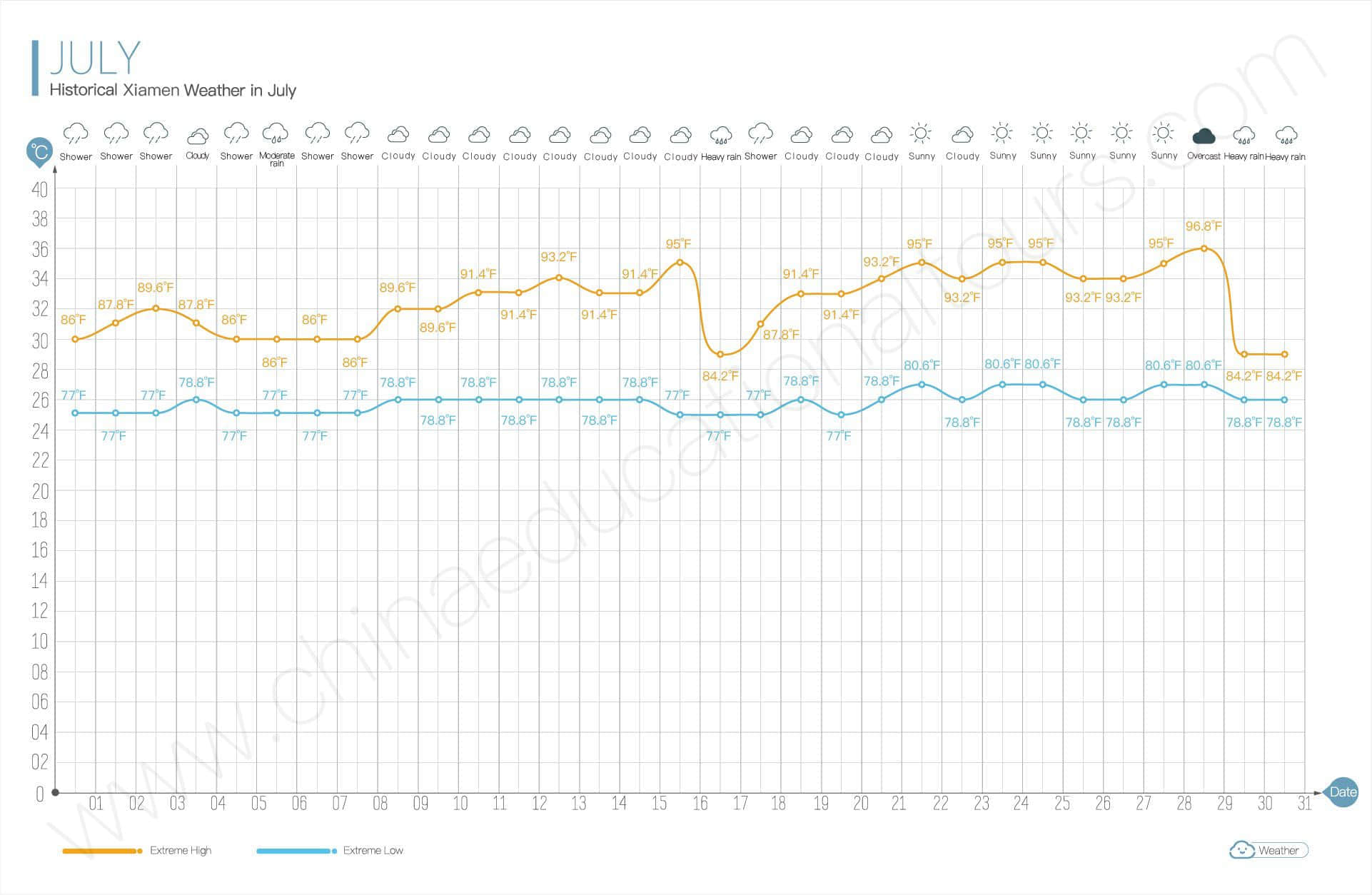 historical weather in july