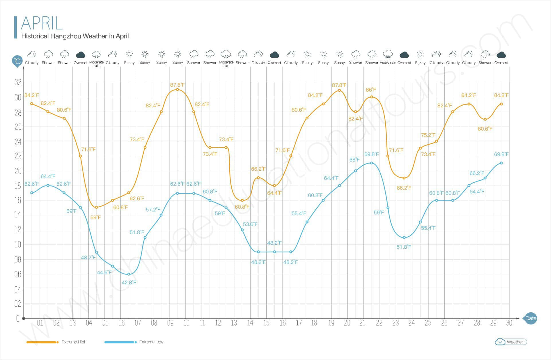 historical weather in april