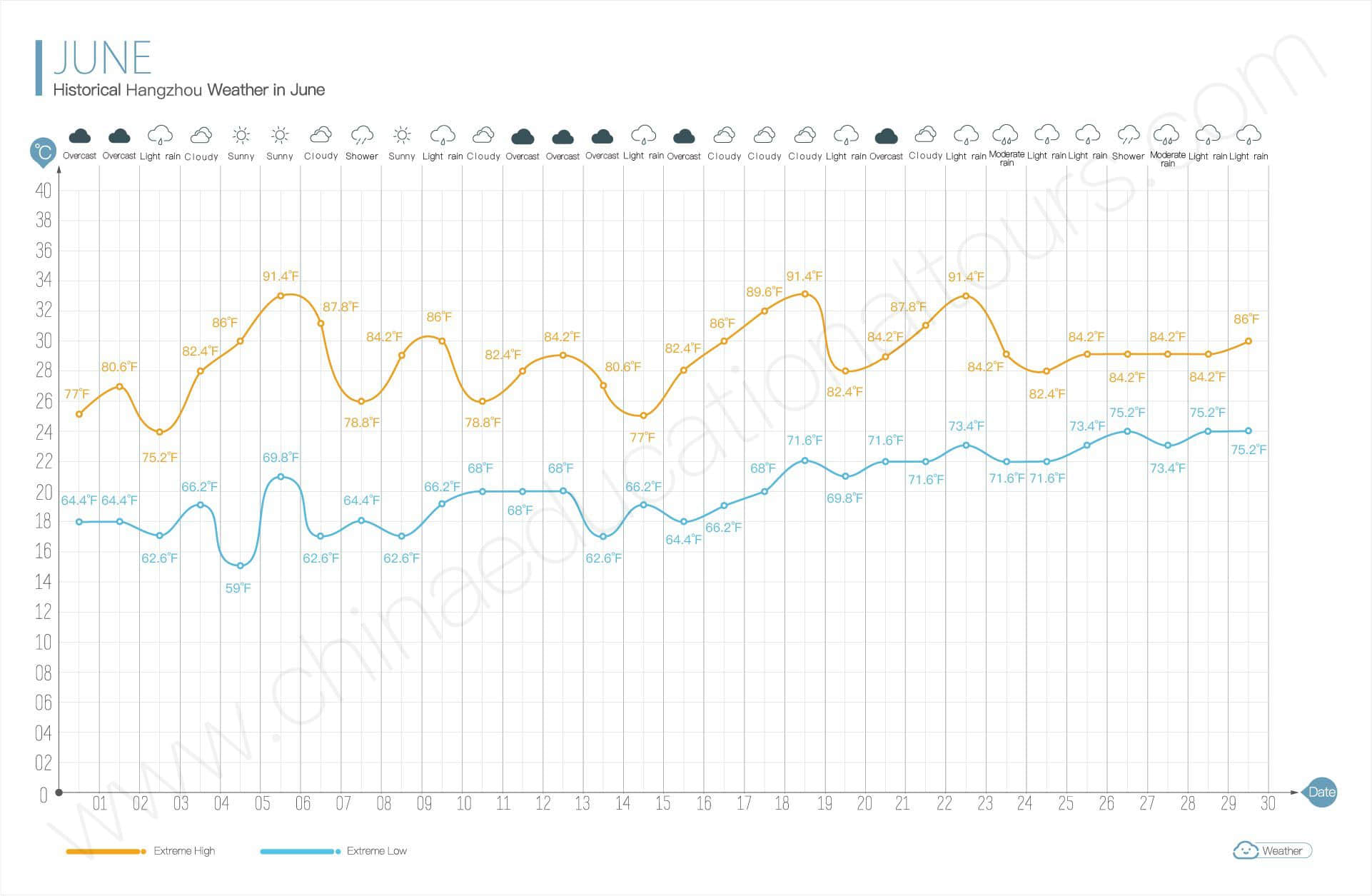 historical weather in june