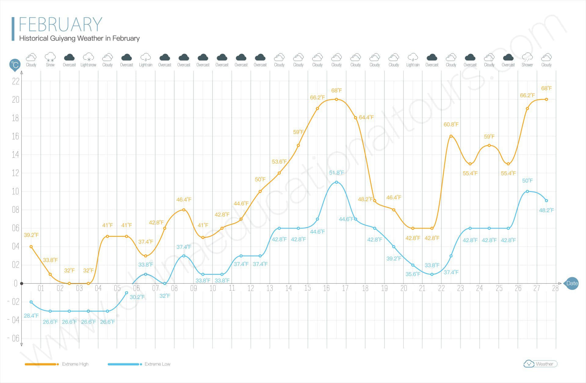 historical guiyang weather in february