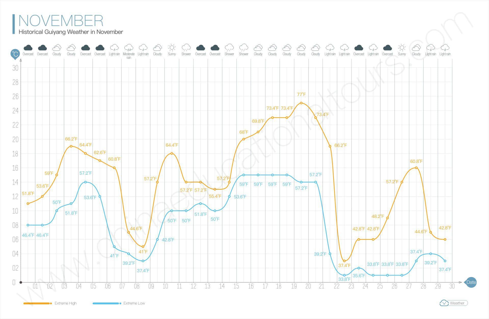 historical guiyang weather in november