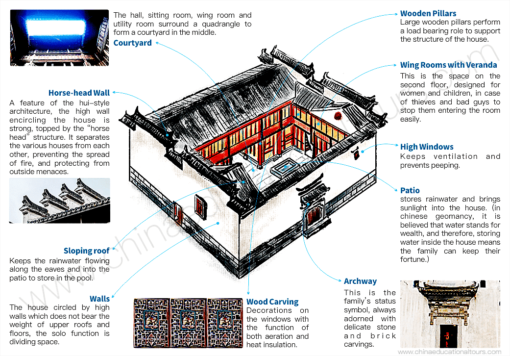 layout of hui style ancient residence