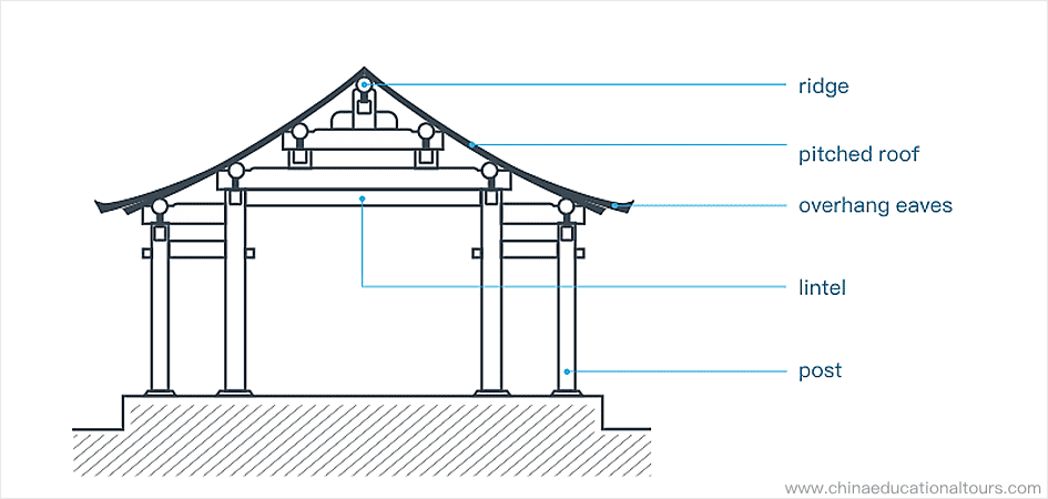 a simple framework of ancient Chinese architecture